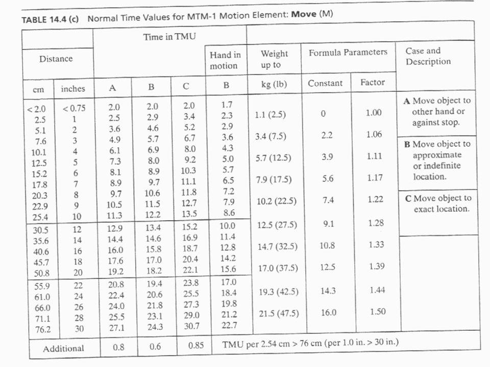 Method Time Measurement (MTM) Notasi umum setiap gerak MTM A B C A: elemen gerak yang bekerja B: jarak yang ditempuh C: kelas dari gerak yang bersangkutan