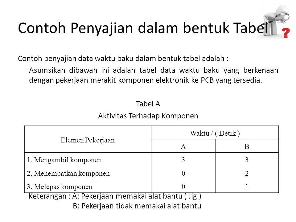 Elemen Pekerjaan Waktu / ( Detik ) AB 1. Mengambil komponen33 2. Menempatkan komponen02 3. Melepas komponen01 Keterangan : A: Pekerjaan memakai alat b