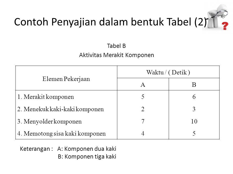 Contoh Penyajian dalam bentuk Tabel (2) Tabel B Aktivitas Merakit Komponen Elemen Pekerjaan Waktu / ( Detik ) AB 1. Merakit komponen56 2. Menekuk kaki