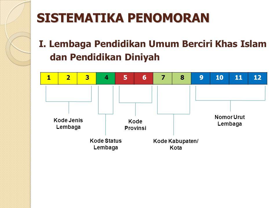 Kode Jenis Lembaga (kotak ke-1, 2, dan 3), diisi dengan kode: 101= Raudhlatul Athfal (RA) 111= Madrasah Ibtidaiyah (MI) 121= Madrasah Tsanawiyah (MTs) 131= Madrasah Aliyah (MA) Kode Status Lembaga (kotak ke-4), diisi dengan kode: 1=Negeri2=Swasta Kode Provinsi (kotak ke-5 dan 6) Kode Kabupaten/Kota (kotak ke-7 dan 8) Nomor Urut Lembaga (kotak ke-9 sampai 12)