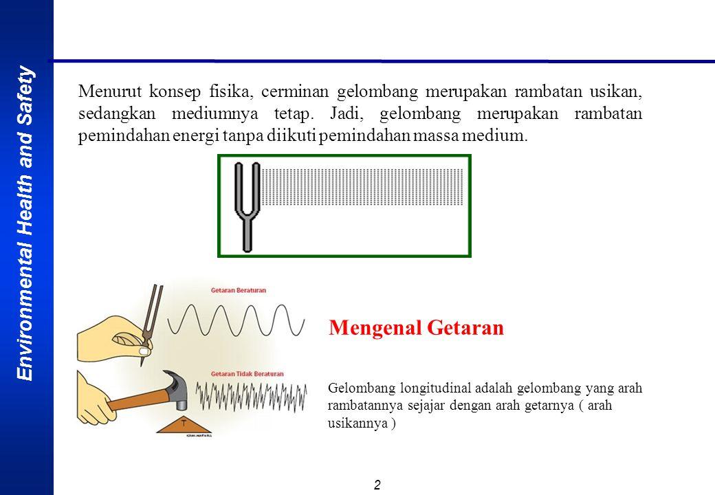 Environmental Health and Safety 2 Menurut konsep fisika, cerminan gelombang merupakan rambatan usikan, sedangkan mediumnya tetap.
