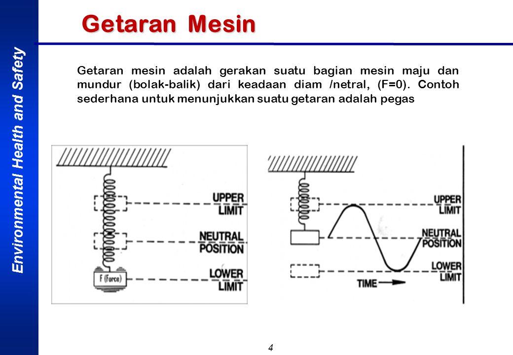 Environmental Health and Safety 5 Getaran/vibrasi adalah gerak isolasi periodik yang bergerak bolak- balik melalui lintasan yang sama, dimana terjadi suatu cycle (putaran) dalam selang wakru satu detik (rad/sec), yaitu disebut frequensi dalam satuan hertz = Hz.