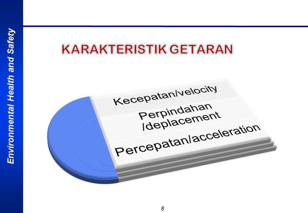 Environmental Health and Safety 19 NoSumberTotal Ekspos (jam) Percepatan (m/det 2 ) Grafitasi (m/det 2 ) 1American Conference of Govermental Industrial Hygienist (ACGIH 1996 - 1997) 4 - 8 2 - 4 1 - 2 <1 4 6 8 12 0,40 0,61 0,81 1,22 2.Netherlands NVVA.198784218421 23462346 0,2 0,3 0,4 0,6 3.Germany VDI 2057: 198782,5 4.USSR Health Standard 30414 - 84 82 5.Australian Counsil of Trade Unions H & S Buletin 1982 41 6.China IVSS Paper Viena 198945 7.Denmark IVSS Paper Viena 1989 < 4 4 < 1 3,2 Tabel.