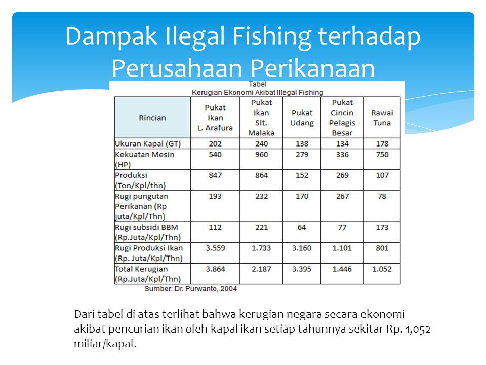 Dampak Ilegal Fishing terhadap Perusahaan Perikanaan Dari tabel di atas terlihat bahwa kerugian negara secara ekonomi akibat pencurian ikan oleh kapal