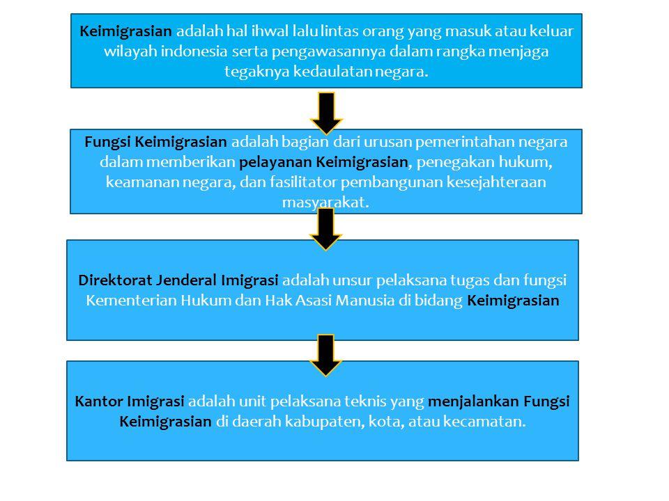 Gambaran Umum Keimigrasian adalah hal ihwal lalu lintas orang yang masuk atau keluar wilayah indonesia serta pengawasannya dalam rangka menjaga tegakn