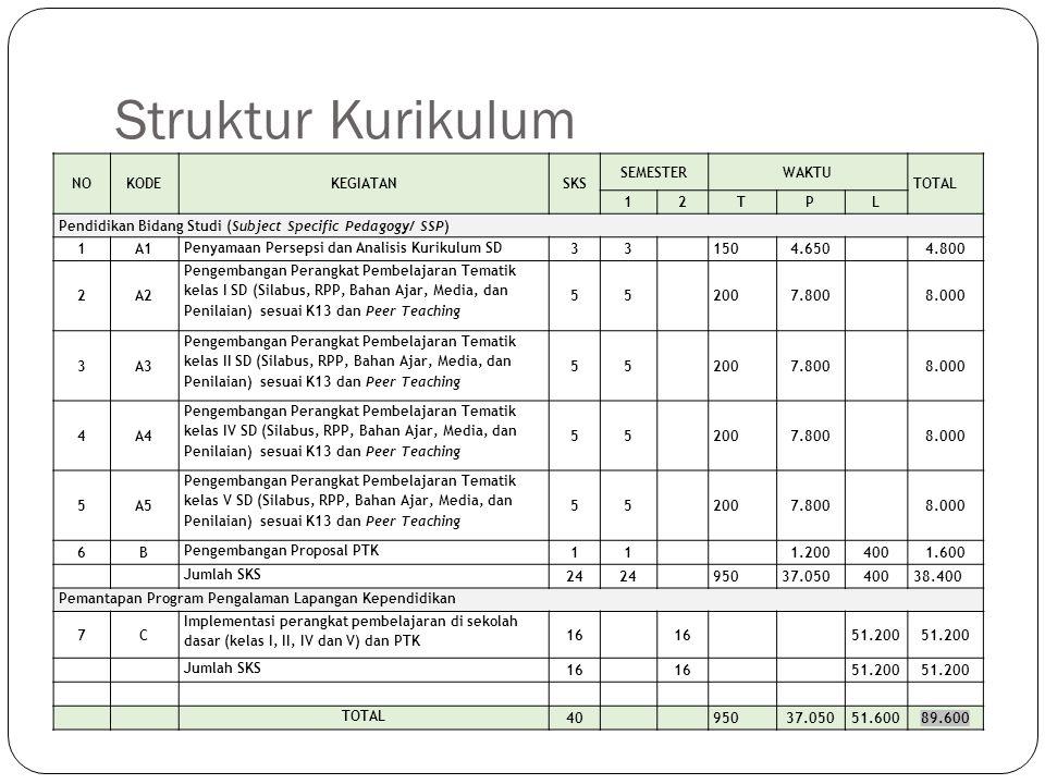 Struktur Kurikulum NOKODEKEGIATANSKS SEMESTERWAKTU TOTAL 12TPL Pendidikan Bidang Studi (Subject Specific Pedagogy/ SSP) 1A1 Penyamaan Persepsi dan Ana