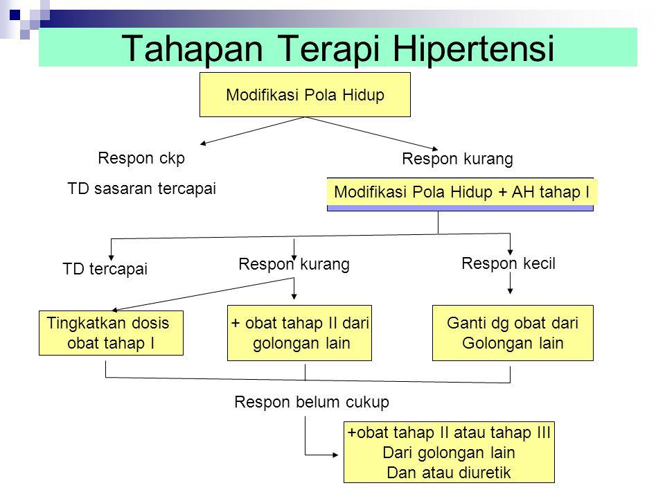 Modifikasi pola hidup : Penurunan berat badan Olah raga Diet garam Berhenti merokok & tdk minum alkohol Hindari stres AH Tahap I : diuretik/β-bloker/antagonis Ca AH Tahap II: diuretik dan β- bloker/ antagonis Ca/prazosin/ACE inhibitor Klonidin atau β- bloker dan antagonis Ca AH Tahap III : diuretik dan β- bloker/klonidin- metildopa dan antagonis Ca atau ACE inhibitor/prazosin