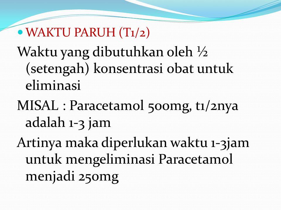 WAKTU PARUH (T1/2) Waktu yang dibutuhkan oleh ½ (setengah) konsentrasi obat untuk eliminasi MISAL : Paracetamol 500mg, t1/2nya adalah 1-3 jam Artinya