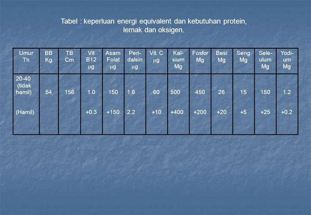 Tabel : keperluan energi equivalent dan kebutuhan protein, lemak dan oksigen. Umur Th BB Kg TB Cm Vit B12  g Asam Folat  g Peri- dalsin  g Vit. C 