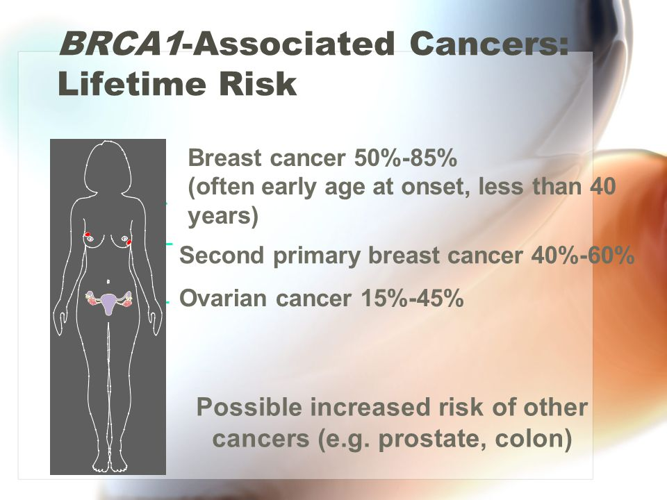 BRCA2-Associated Cancers: Lifetime Risk breast cancer (50%-85%) ovarian cancer (10%-20%) male breast cancer (6%) Increased risk of prostate, laryngeal, and pancreatic cancers (magnitude unknown)