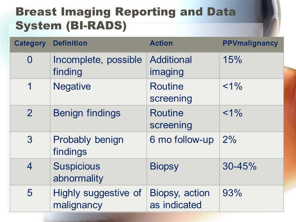 Breast Imaging Reporting and Data System (BI-RADS) CategoryDefinitionActionPPVmalignancy 0Incomplete, possible finding Additional imaging 15% 1NegativeRoutine screening <1% 2Benign findingsRoutine screening <1% 3Probably benign findings 6 mo follow-up2% 4Suspicious abnormality Biopsy30-45% 5Highly suggestive of malignancy Biopsy, action as indicated 93%