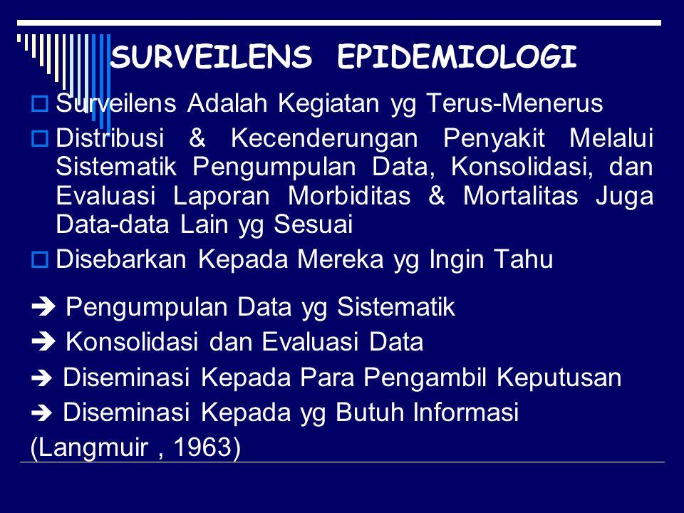 SURVEILENS EPIDEMIOLOGI  Surveilens Adalah Kegiatan yg Terus-Menerus  Distribusi & Kecenderungan Penyakit Melalui Sistematik Pengumpulan Data, Konso