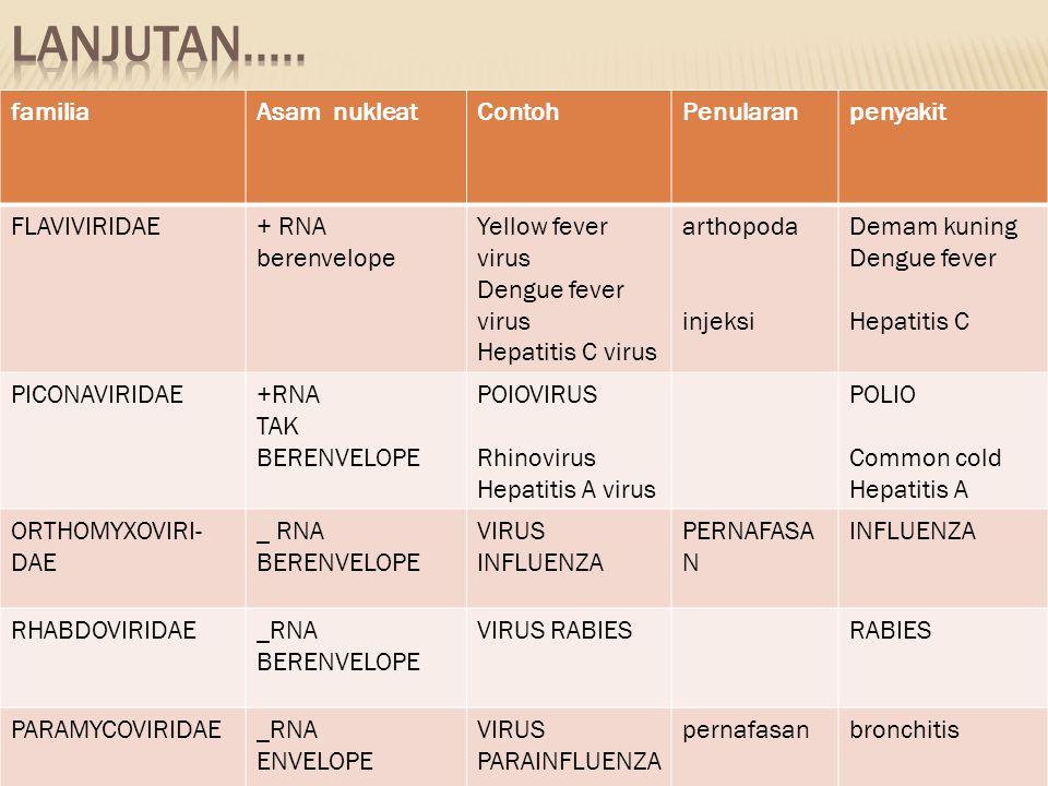 familiaAsam nukleatContohPenularanpenyakit FLAVIVIRIDAE+ RNA berenvelope Yellow fever virus Dengue fever virus Hepatitis C virus arthopoda injeksi Dem