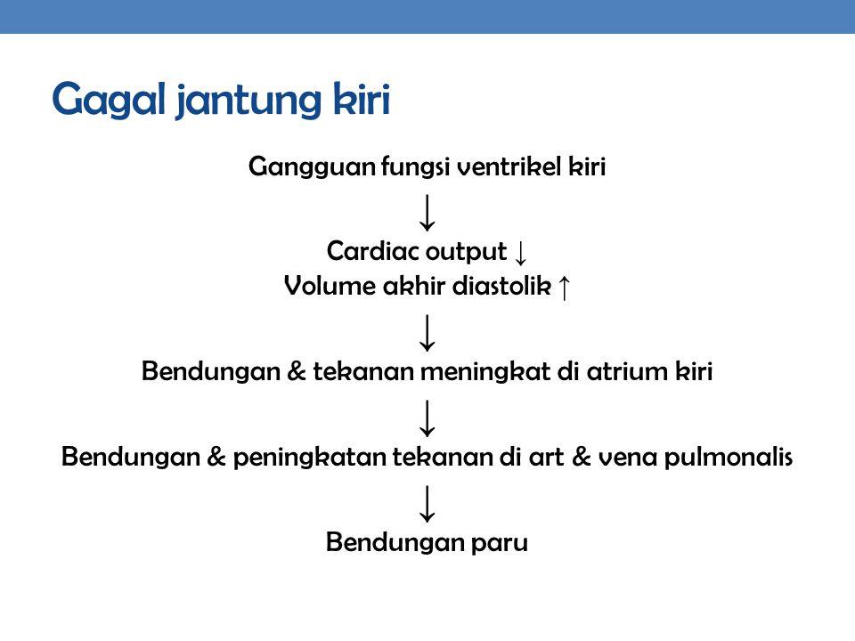 Gagal jantung kiri Gangguan fungsi ventrikel kiri ↓ Cardiac output ↓ Volume akhir diastolik ↑ ↓ Bendungan & tekanan meningkat di atrium kiri ↓ Bendung