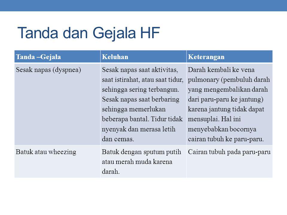Tanda dan Gejala HF Tanda –Gejala Keluhan Keterangan Sesak napas (dyspnea) Sesak napas saat aktivitas, saat istirahat, atau saat tidur, sehingga sering terbangun.