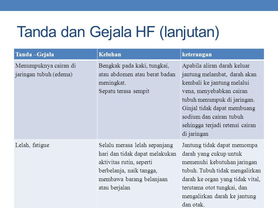 Tanda dan Gejala HF (lanjutan) Tanda –GejalaKeluhanketerangan Menumpuknya cairan di jaringan tubuh (edema) Bengkak pada kaki, tungkai, atau abdomen at