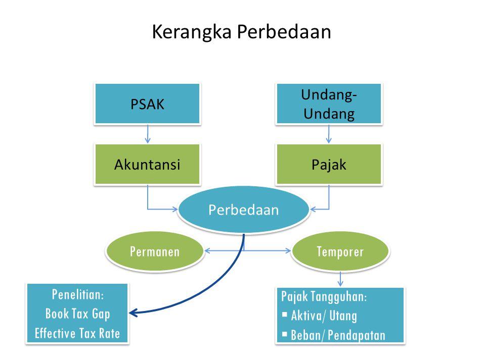 PSAK Undang- Undang Akuntansi Pajak Perbedaan Permanen Temporer Pajak Tangguhan:  Aktiva/ Utang  Beban/ Pendapatan Pajak Tangguhan:  Aktiva/ Utang