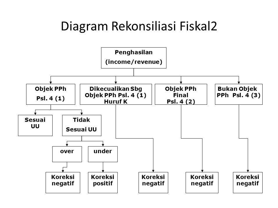 Diagram Rekonsiliasi Fiskal2 Penghasilan (income/revenue) Objek PPh Psl. 4 (1) Dikecualikan Sbg Objek PPh Psl. 4 (1) Huruf K Objek PPh Final Psl. 4 (2