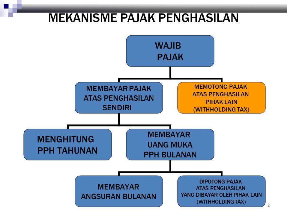 3 MEKANISME PAJAK PENGHASILAN WAJIB PAJAK MEMBAYAR PAJAK ATAS PENGHASILAN SENDIRI MEMOTONG PAJAK ATAS PENGHASILAN PIHAK LAIN (WITHHOLDING TAX) MENYETORKAN KE PEMERINTAH