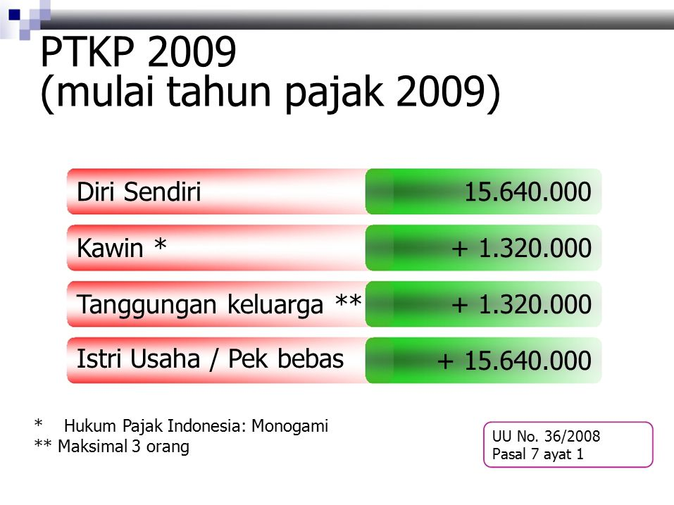PTKP 2009 (mulai tahun pajak 2009) Diri Sendiri15.640.000 Kawin *+ 1.320.000 Tanggungan keluarga **+ 1.320.000 Istri Usaha / Pek bebas + 15.640.000 *