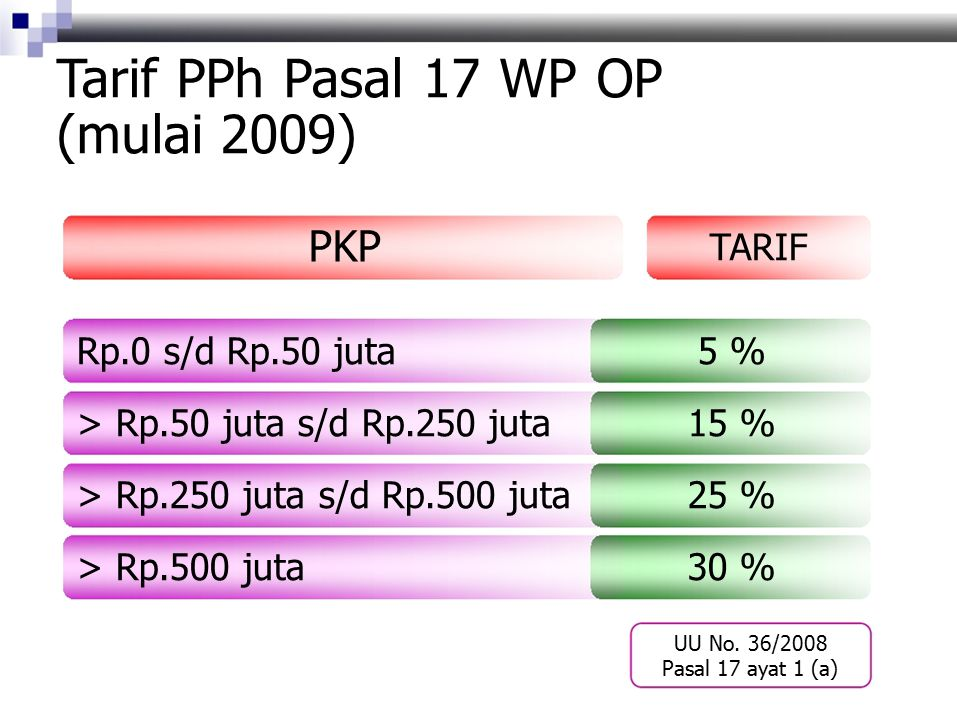 Tarif PPh Pasal 17 WP OP (mulai 2009) PKP TARIF Rp.0 s/d Rp.50 juta5 % > Rp.50 juta s/d Rp.250 juta15 % > Rp.250 juta s/d Rp.500 juta25 % > Rp.500 juta30 % UU No.
