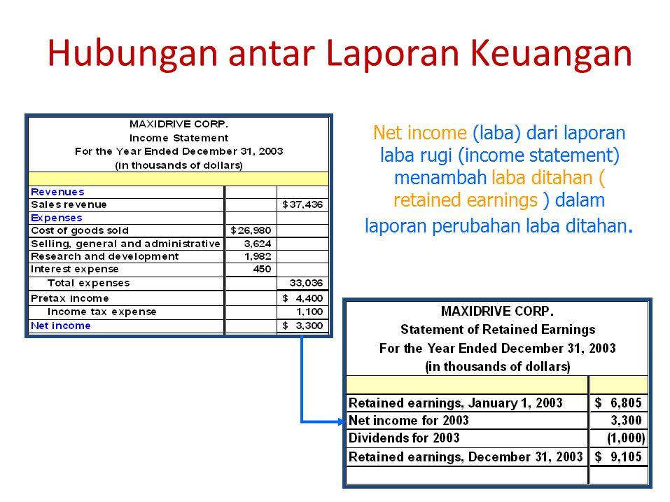8 Hubungan antar Laporan Keuangan Net income (laba) dari laporan laba rugi (income statement) menambah laba ditahan ( retained earnings ) dalam laporan perubahan laba ditahan.