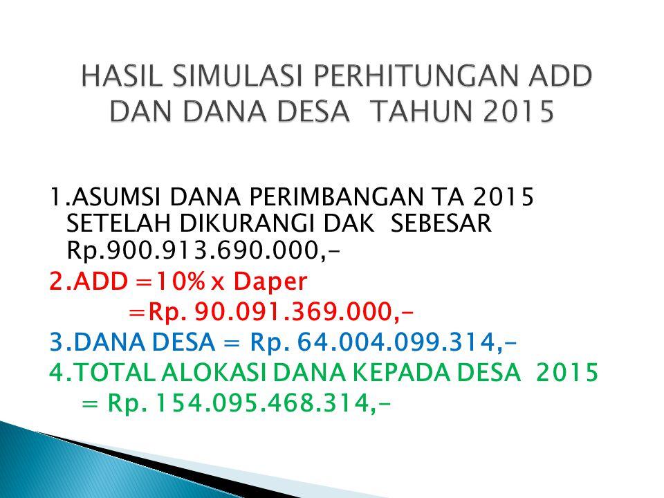 1.ASUMSI DANA PERIMBANGAN TA 2015 SETELAH DIKURANGI DAK SEBESAR Rp.900.913.690.000,- 2.ADD =10% x Daper =Rp. 90.091.369.000,- 3.DANA DESA = Rp. 64.004