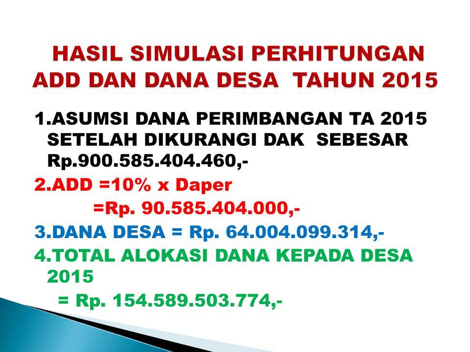 1.ASUMSI DANA PERIMBANGAN TA 2015 SETELAH DIKURANGI DAK SEBESAR Rp.900.585.404.460,- 2.ADD =10% x Daper =Rp. 90.585.404.000,- 3.DANA DESA = Rp. 64.004