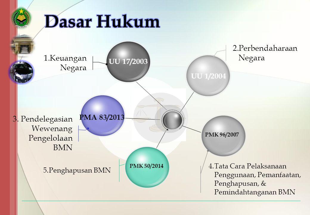 UU 17/2003 PMA 83/2013 PMK 96/2007 UU 1/2004 2.Perbendaharaan Negara 4.Tata Cara Pelaksanaan Penggunaan, Pemanfaatan, Penghapusan, & Pemindahtanganan