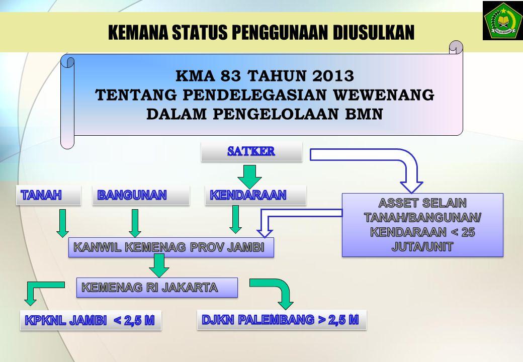 KEMANA STATUS PENGGUNAAN DIUSULKAN KMA 83 TAHUN 2013 TENTANG PENDELEGASIAN WEWENANG DALAM PENGELOLAAN BMN