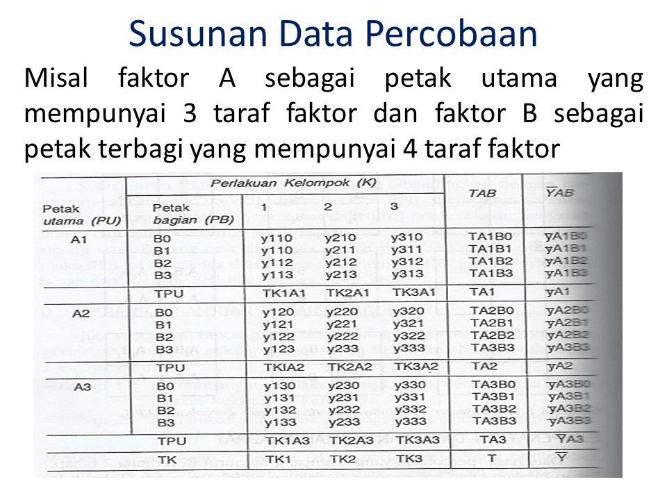 Susunan Data Percobaan Misal faktor A sebagai petak utama yang mempunyai 3 taraf faktor dan faktor B sebagai petak terbagi yang mempunyai 4 taraf fakt