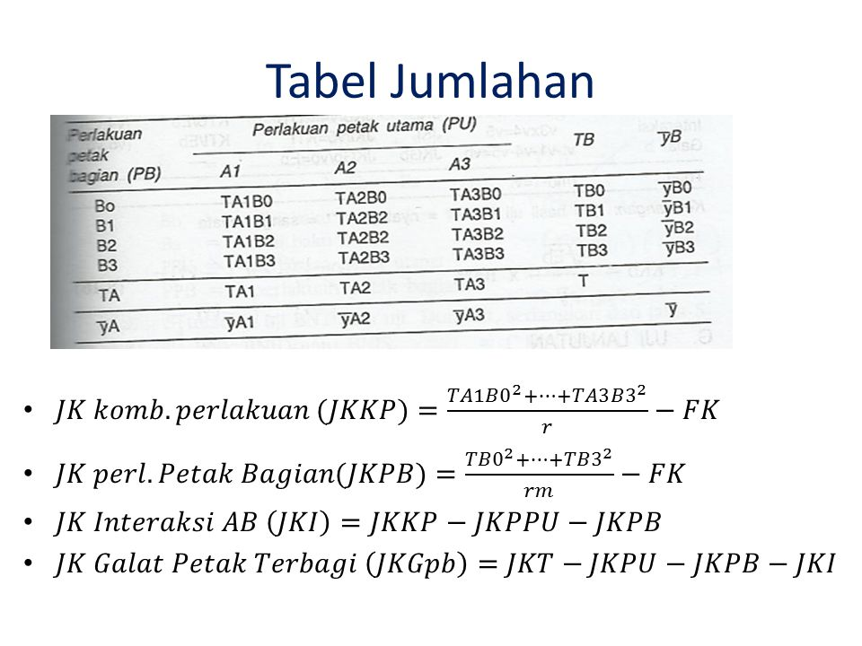 Tabel Jumlahan