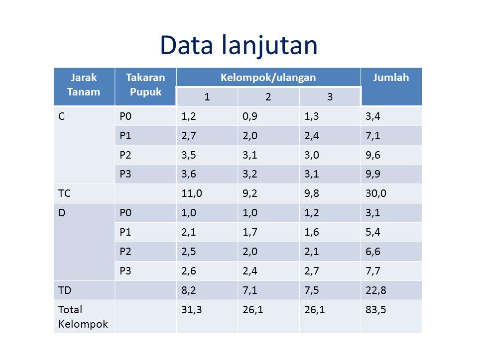 Data lanjutan Jarak Tanam Takaran Pupuk Kelompok/ulanganJumlah 123 CP01,20,91,33,4 P12,72,02,47,1 P23,53,13,09,6 P33,63,23,19,9 TC11,09,29,830,0 DP01,