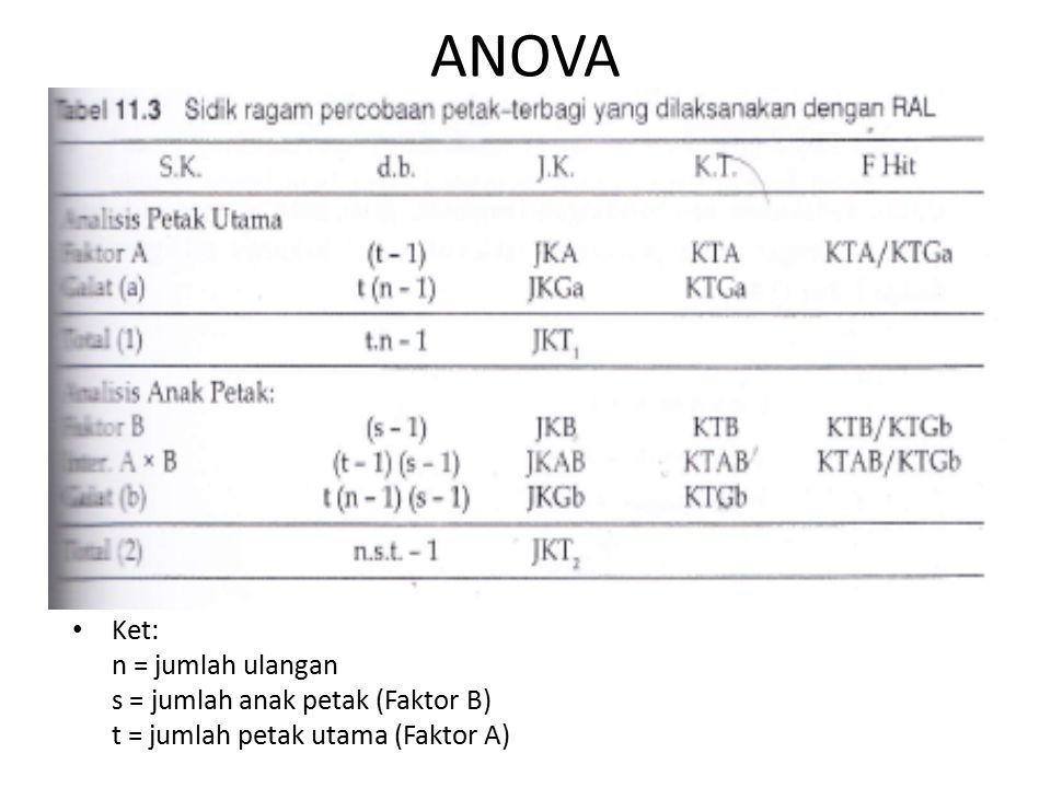 ANOVA Ket: n = jumlah ulangan s = jumlah anak petak (Faktor B) t = jumlah petak utama (Faktor A)