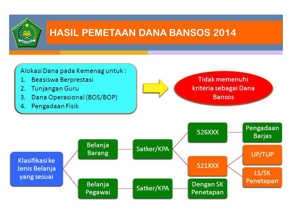 HASIL PEMETAAN DANA BANSOS 2014 Alokasi Dana pada Kemenag untuk : 1.Beasiswa Berprestasi 2.Tunjangan Guru 3.Dana Operasional (BOS/BOP) 4.Pengadaan Fis