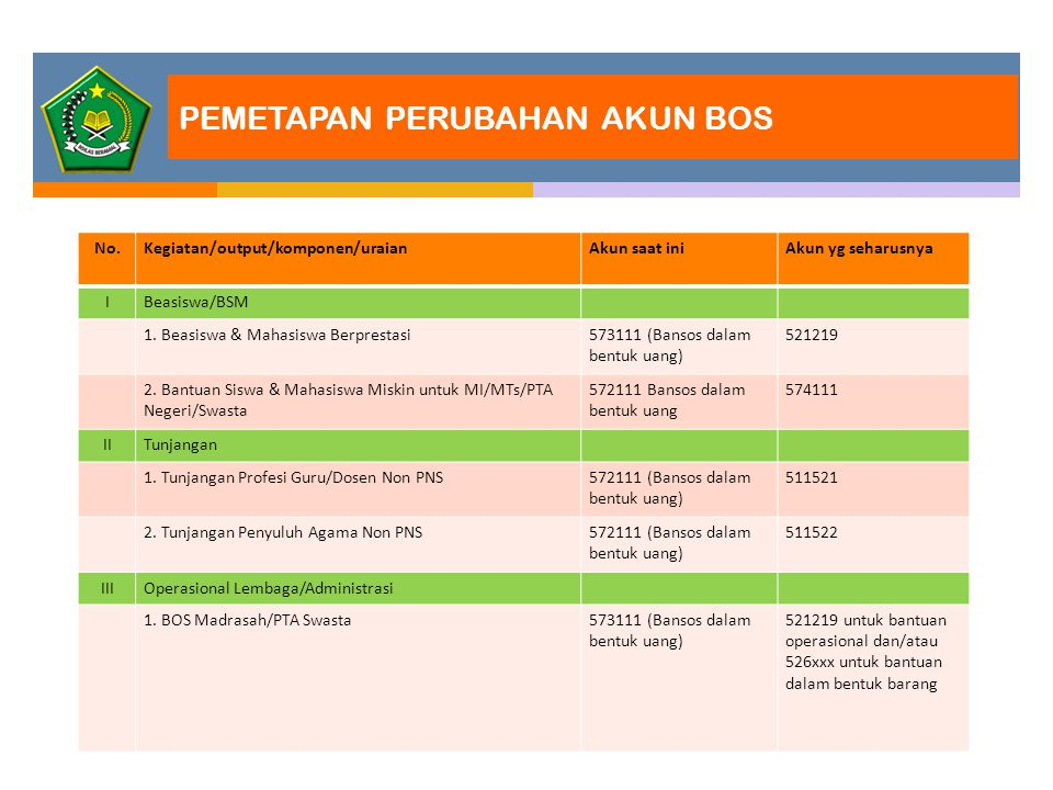 No.Kegiatan/output/komponen/uraianAkun saat iniAkun yg seharusnya IBeasiswa/BSM 1. Beasiswa & Mahasiswa Berprestasi573111 (Bansos dalam bentuk uang) 5