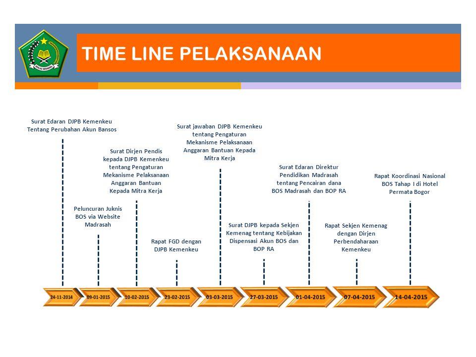 TIME LINE PELAKSANAAN Surat Edaran DJPB Kemenkeu Tentang Perubahan Akun Bansos Peluncuran Juknis BOS via Website Madrasah Surat Dirjen Pendis kepada D