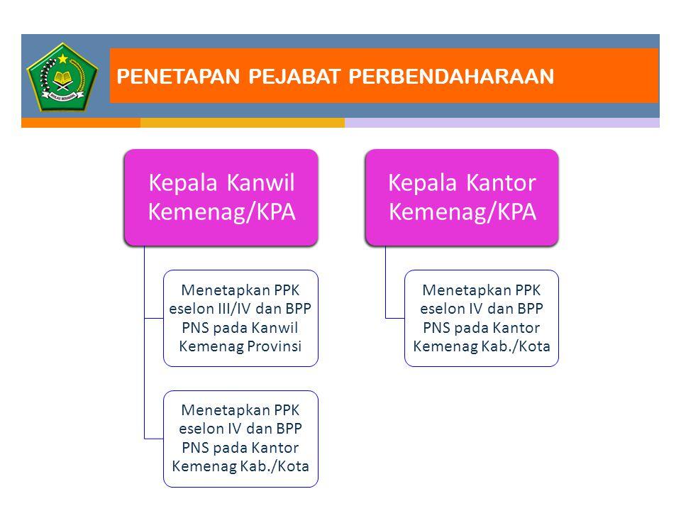 PENETAPAN PEJABAT PERBENDAHARAAN Kepala Kanwil Kemenag/KPA Menetapkan PPK eselon III/IV dan BPP PNS pada Kanwil Kemenag Provinsi Menetapkan PPK eselon