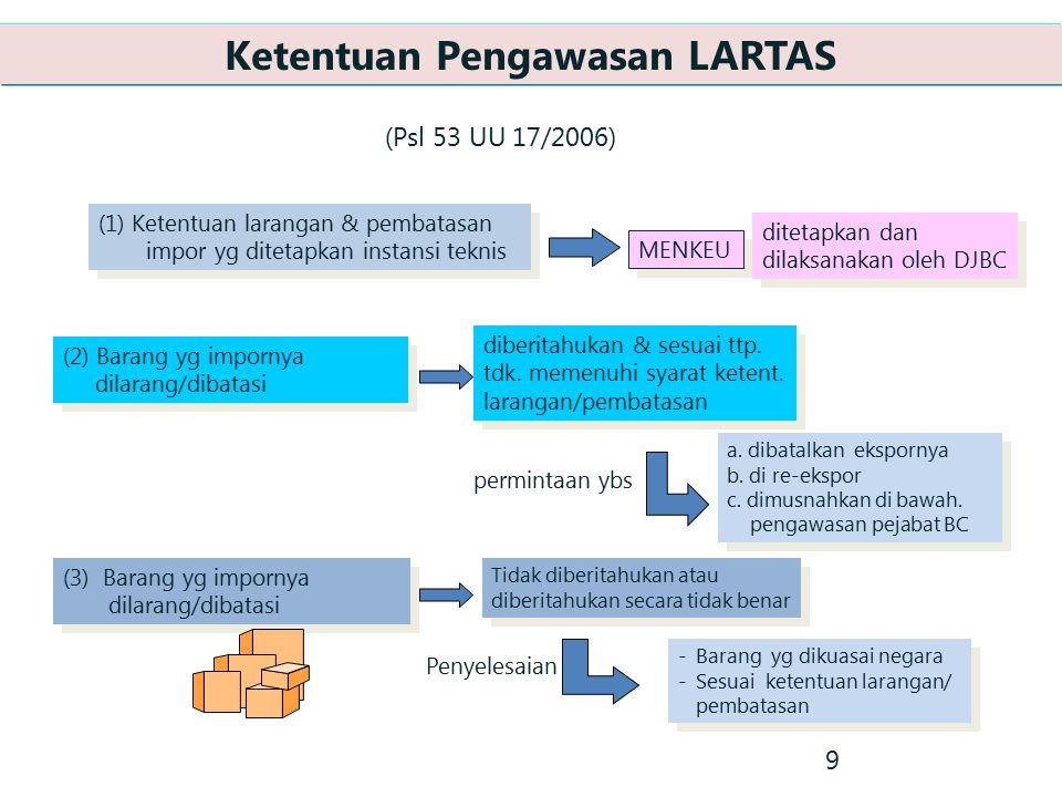 (1) Ketentuan larangan & pembatasan impor yg ditetapkan instansi teknis (2) Barang yg impornya dilarang/dibatasi (2) Barang yg impornya dilarang/dibat