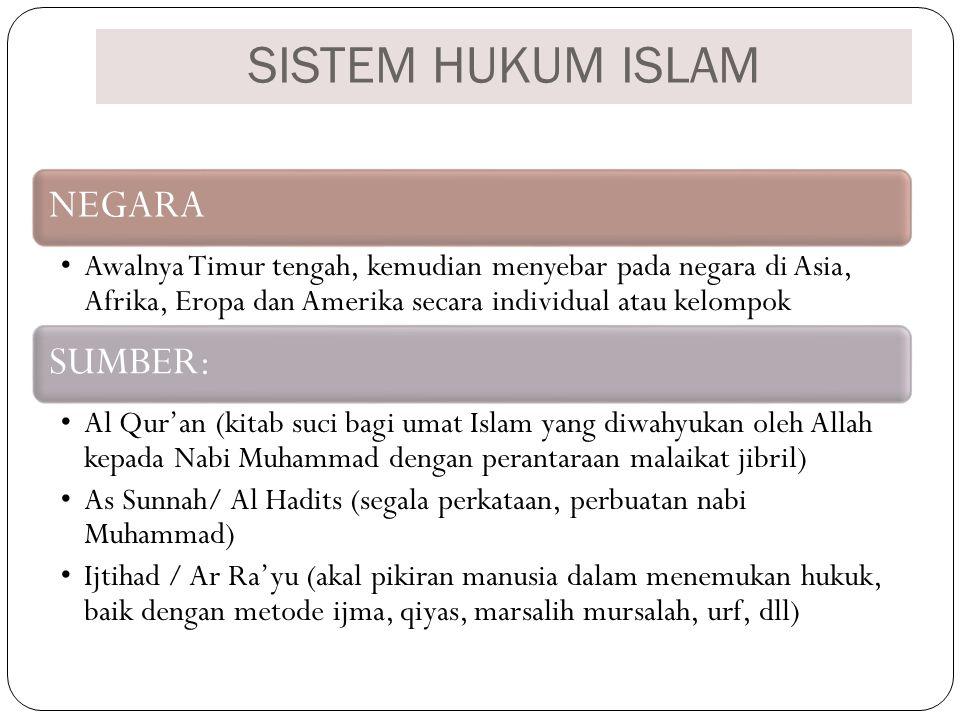 SISTEM HUKUM ISLAM NEGARA Awalnya Timur tengah, kemudian menyebar pada negara di Asia, Afrika, Eropa dan Amerika secara individual atau kelompok SUMBE