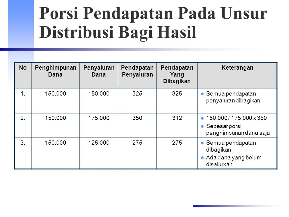 Porsi Pendapatan Pada Unsur Distribusi Bagi Hasil NoPenghimpunan Dana Penyaluran Dana Pendapatan Penyaluran Pendapatan Yang Dibagikan Keterangan 1.150.000 325 Semua pendapatan penyaluran dibagikan 2.150.000175.000350312 150.000 / 175.000 x 350 Sebesar porsi penghimpunan dana saja 3.150.000125.000275 Semua pendapatan dibagikan Ada dana yang belum disalurkan