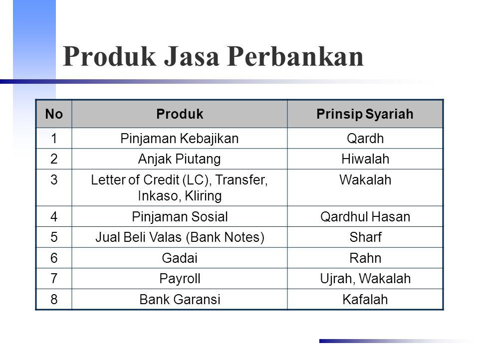 Produk Jasa Perbankan NoProdukPrinsip Syariah 1Pinjaman KebajikanQardh 2Anjak PiutangHiwalah 3Letter of Credit (LC), Transfer, Inkaso, Kliring Wakalah