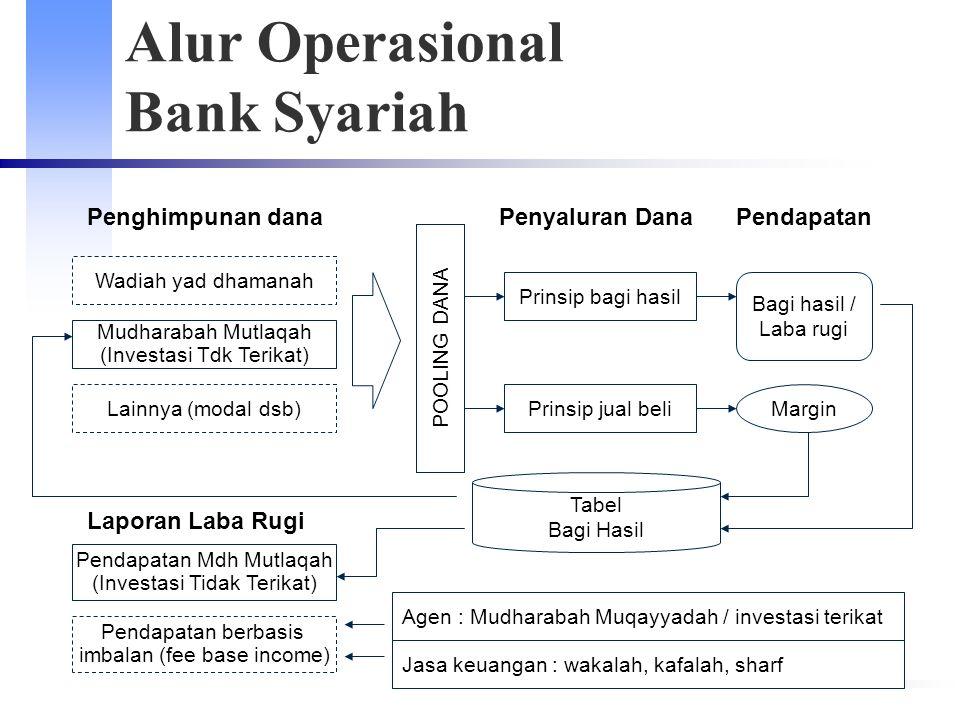 Alur Operasional Bank Syariah Penghimpunan dana Wadiah yad dhamanah Mudharabah Mutlaqah (Investasi Tdk Terikat) Lainnya (modal dsb) POOLING DANA Prins