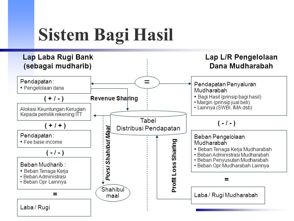 Porsi Shahibul Maal Sistem Bagi Hasil Lap Laba Rugi Bank (sebagai mudharib) Pendapatan : Pengelolaan dana Lap L/R Pengelolaan Dana Mudharabah ( + / -