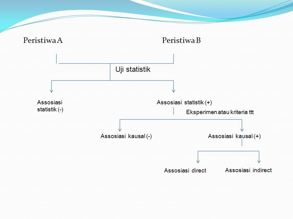 Peristiwa A Peristiwa B Uji statistik Assosiasi statistik (-) Assosiasi statistik (+) Eksperimen atau kriteria ttt Assosiasi kausal (-)Assosiasi kausa