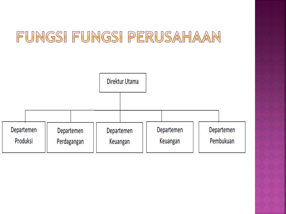 Enterprice function (fungsi-fungsi perusahaan) Management function (fungsi-fungsi manajemen) Process product (proses produksi)Product (dasar produk at