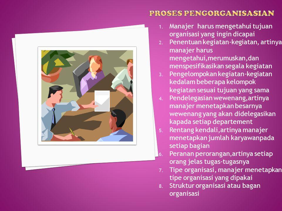 1.Manajer harus mengetahui tujuan organisasi yang ingin dicapai 2.