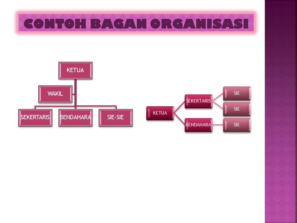 1. Manajer harus mengetahui tujuan organisasi yang ingin dicapai 2.