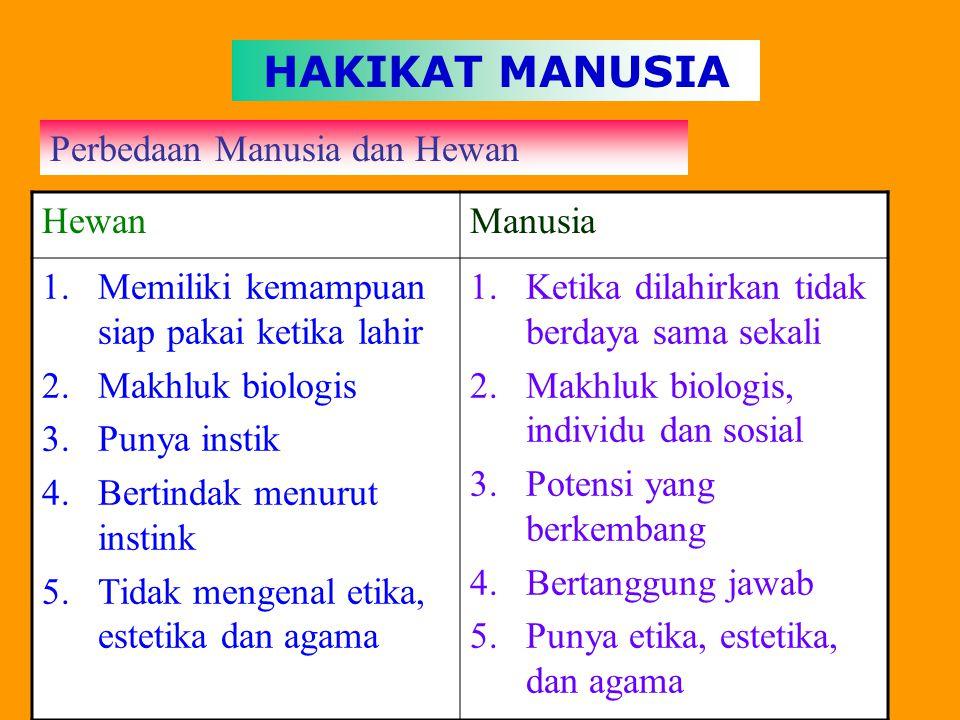 HAKIKAT MANUSIA