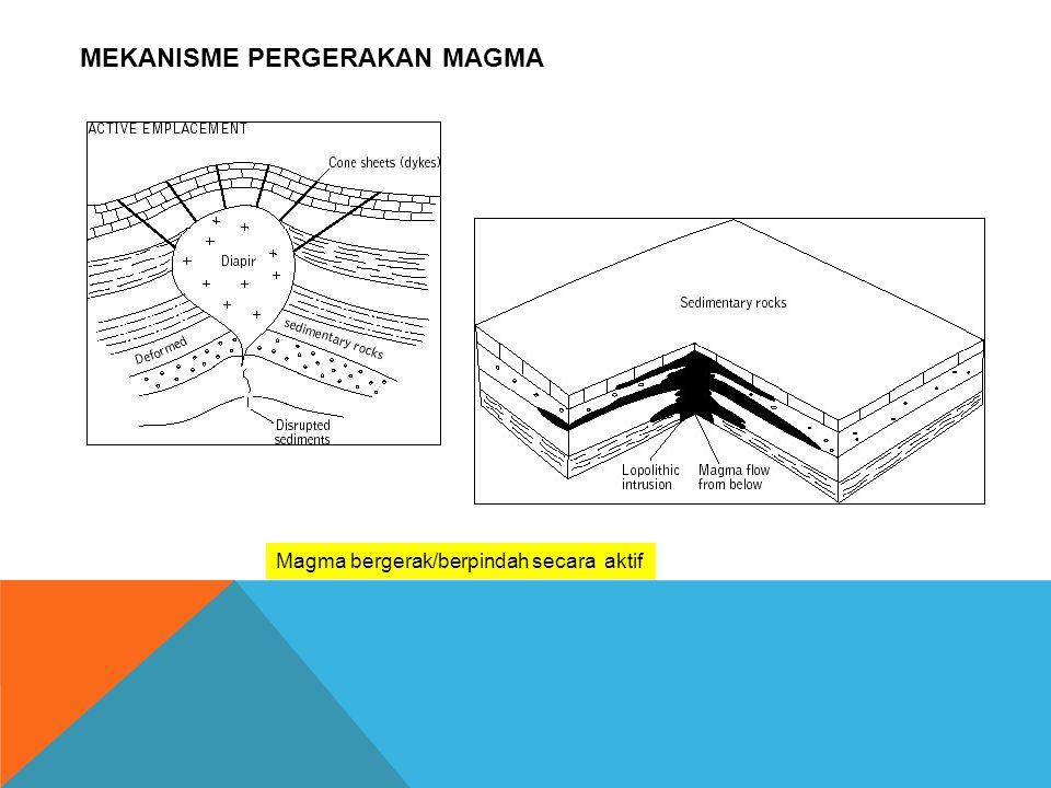 MEKANISME PERGERAKAN MAGMA Magma bergerak/berpindah secara aktif